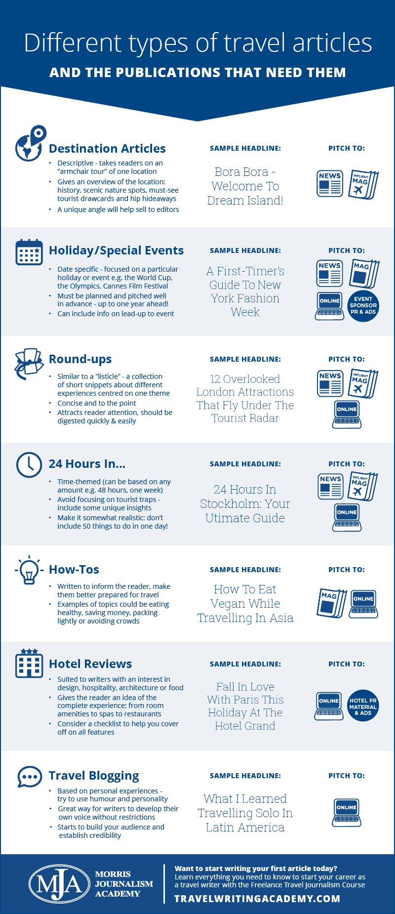 travel writing infographic